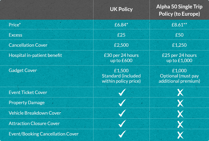 Alpha Special Offer