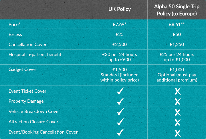 Uk Travel Insurance Cover Alpha Travel Insurance
